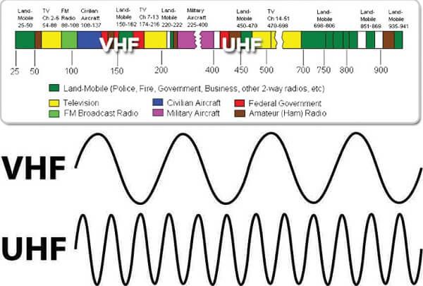 Đặc điểm truyền dẫn của sóng UHF