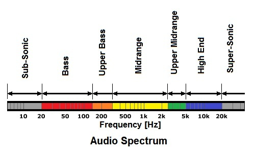 Khoảng và dải của loa treble và loa bass