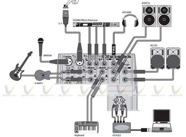 Các kết nối đầu vào của máy