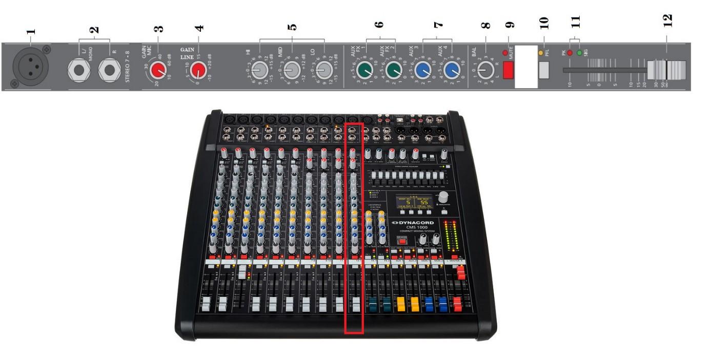 Cách căn chỉnh đường nhạc trên bàn mixer