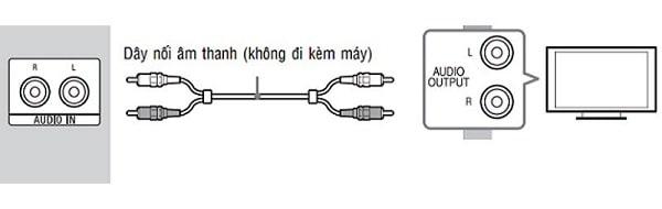 Cách kết nối TV qua Amply bằng cáp AV