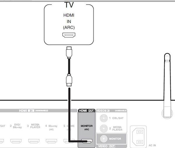Cách kết nối tv với amply qua cổng HDMI
