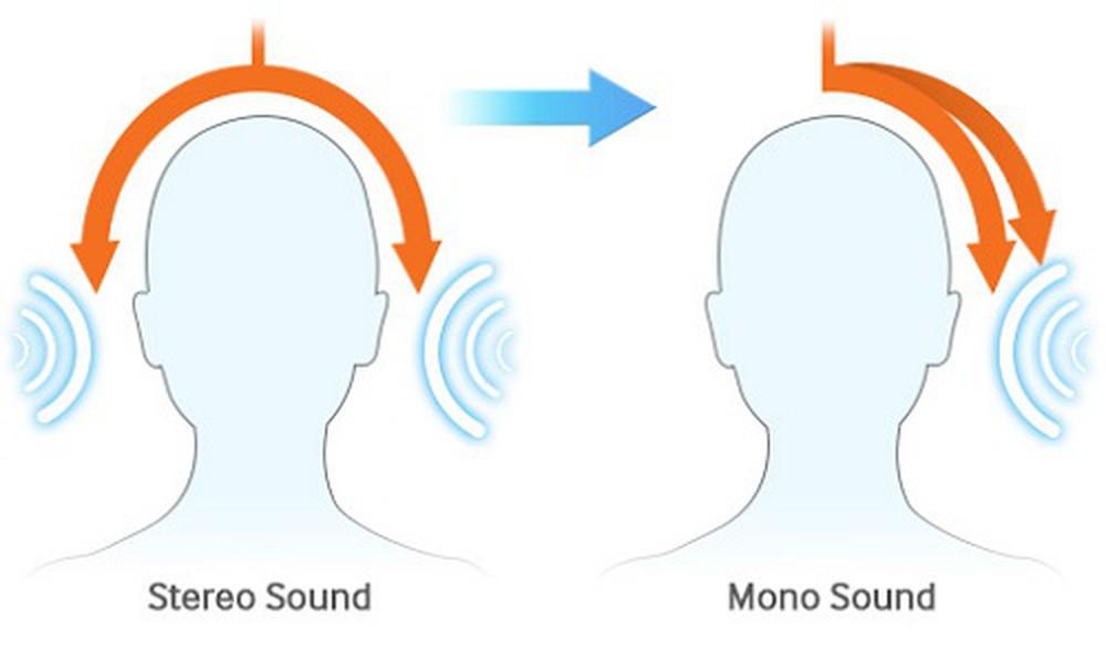 Hình ảnh trực quan của âm thanh stereo