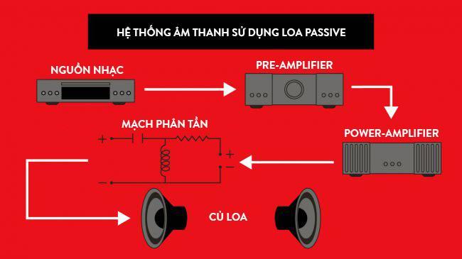 Hệ thống sử dụng loa passive