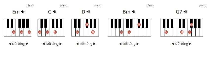 Hợp âm Piano Yêu từ đâu mà ra