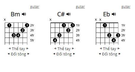 Hợp âm Thích thì đến Guitar