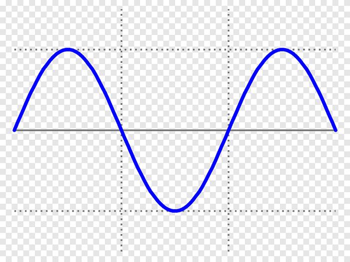 Bước sóng là khoảng cách giữa hai đỉnh sóng