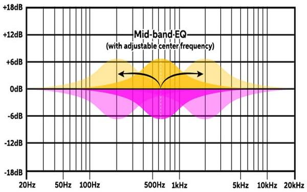 Semi parametric Equalizer