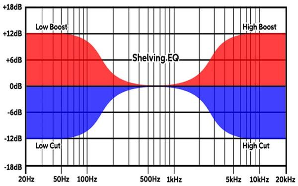 Shelving Equalizer