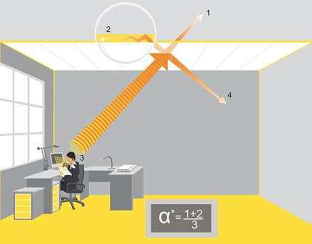 Sóng âm phản xạ lên trần nhà và bị yếu đi