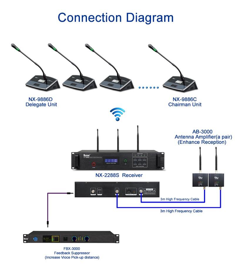 Hệ thống hội nghị không dây