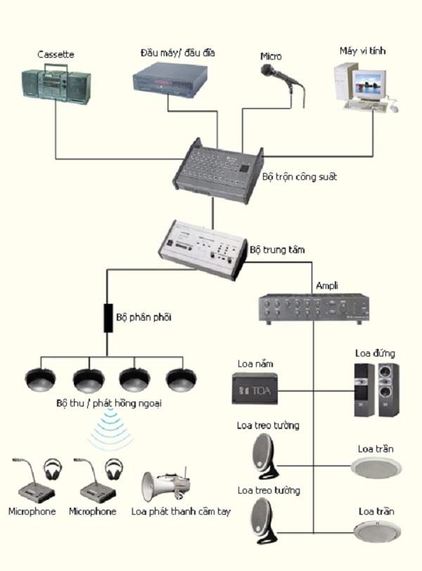 Sơ đồ đấu nối hệ thống âm thanh công cộng