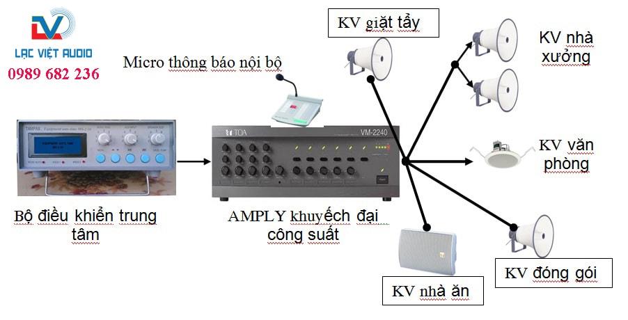 amply kết nối với loa toa