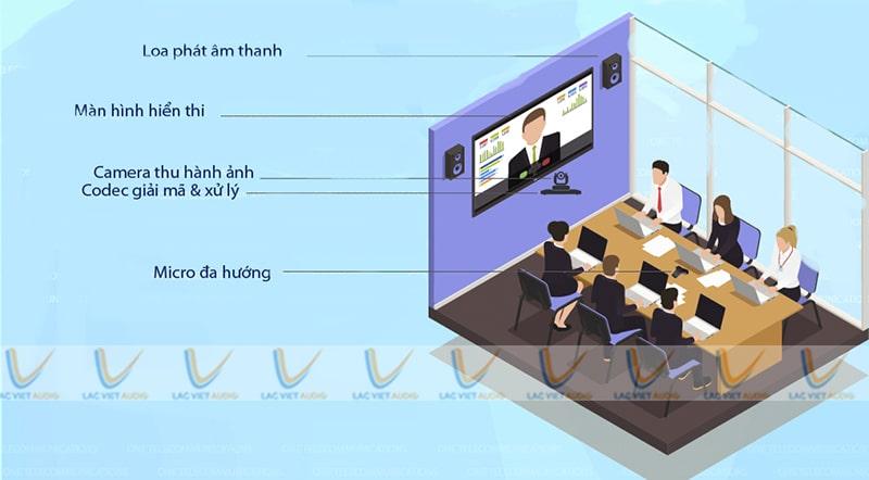 Bộ thiết bị họp trực tuyến