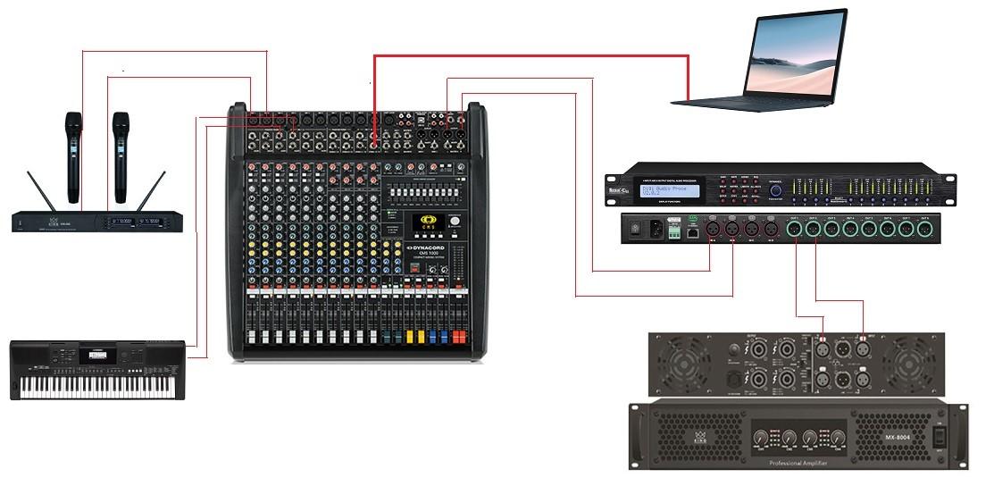 Sơ đồ cơ bản một hệ thống âm thanh được kết nối với mixer Dynacord CMS-1000