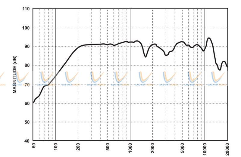 Dải tần số của loa Paso C440-EN