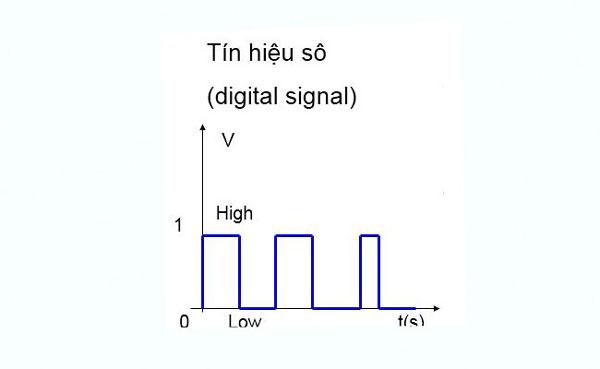 Đồ thị biểu diễn tín hiệu Digital