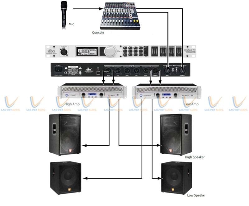 Driverack kết nối với nhiều thiết bị âm thanh khác