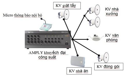 Giải pháp âm thanh nhà xưởng
