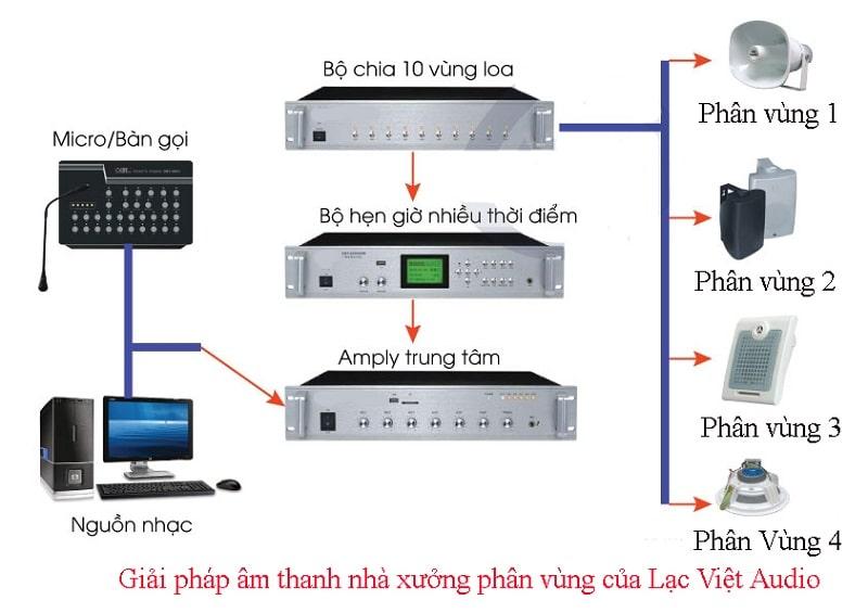 Hệ thống âm thanh phân vùng của Nouxun độc quyền tại Lạc Việt audio