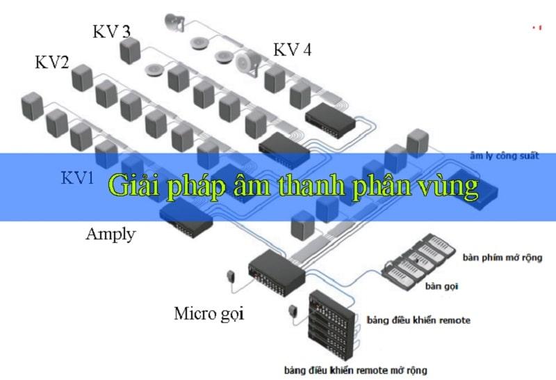 Giải pháp âm thanh phân vùng cơ bản cho 4 khu vực thiết kế bởi Lạc Việt audio