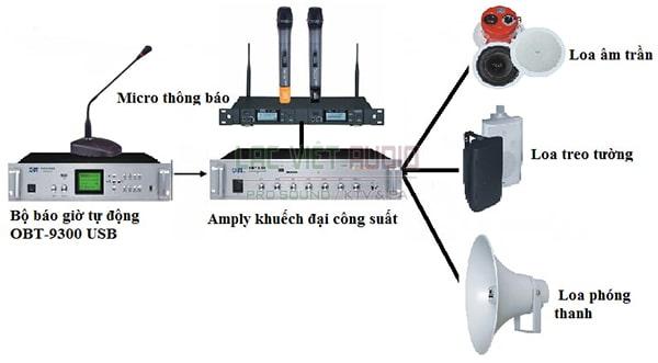 hệ thống âm thanh thông báo, phân vùng của Lạc việt audio