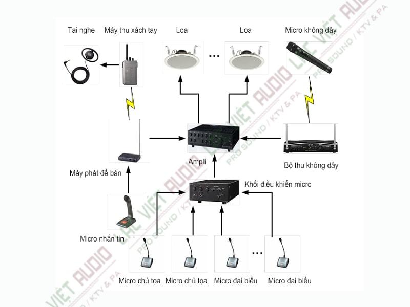 Những lưu ý khi chọn mua và lắp đặt hệ thống âm thanh hội nghị