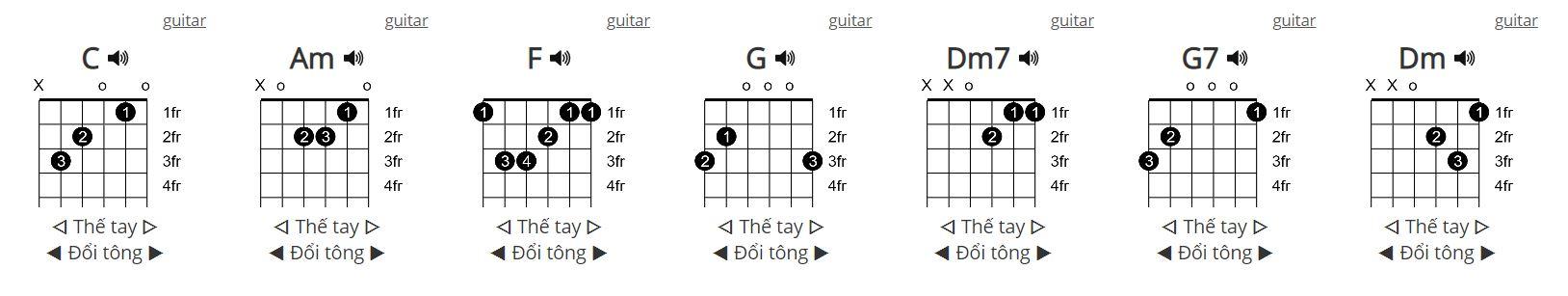 Hợp âm guitar Ăn Sáng Nha