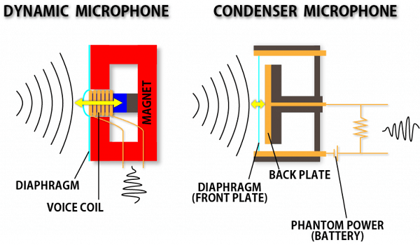 Sự khác nhau giữa micro condeser và micro dynamic là gì?