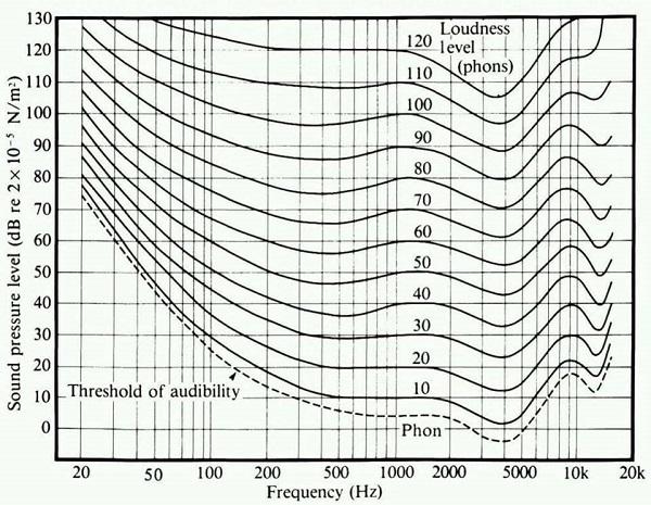 Loundness: Khi nghe bé, tai người không còn cảm nhận tốt được dải bass và treble