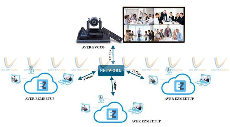 Lắp đặt phòng họp trực tuyến bằng phần mềm