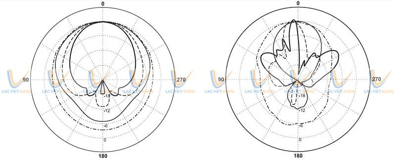 Loa cột Paso C420-EN có góc phân tán rộng