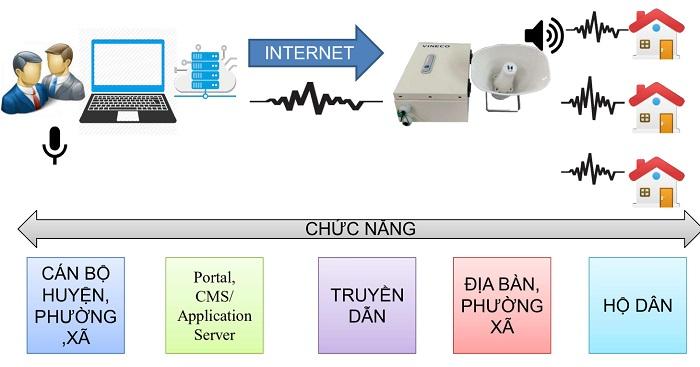 Mô hình giải pháp tổng quan hệ thống truyền thanh không dây VINECO