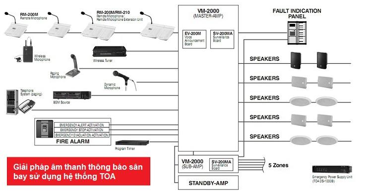 Sơ đồ âm thanh thông báo sân bay sử dụng hệ thống TOA