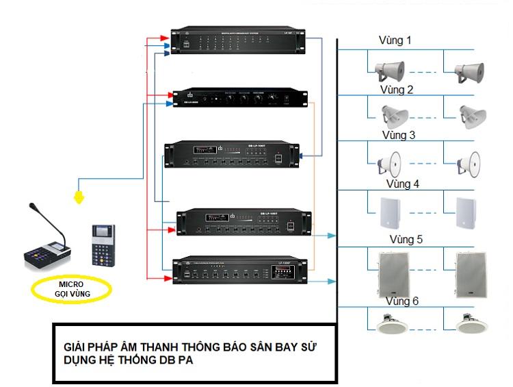 Giải pháp âm thanh thông báo sân bay sử dụng hệ thống DB PA