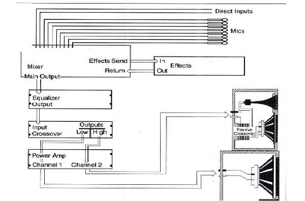 Cách kết nối dàn âm thanh sân khấu đúng chuẩn chuyên gia