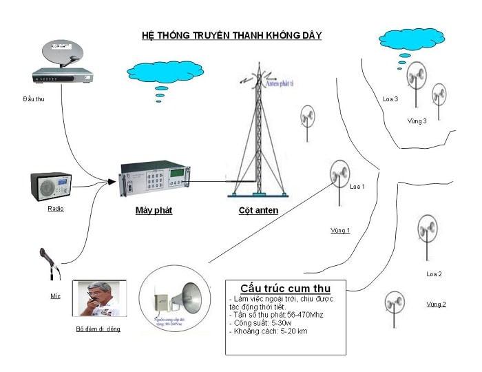 Sơ đồ hệ thống loa truyền thanh không dây