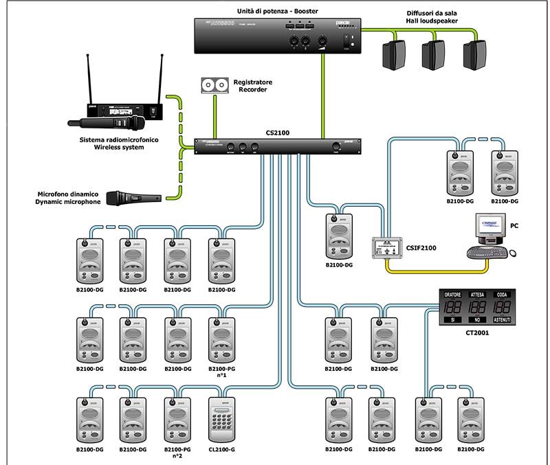 Sơ đồ kết nối của Paso CS2100