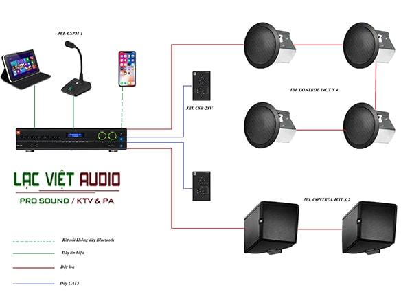 Các bước trong quy trình lắp đặt hệ thống âm thanh spa của Lạc Việt Audio