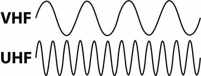 VHF là gì?