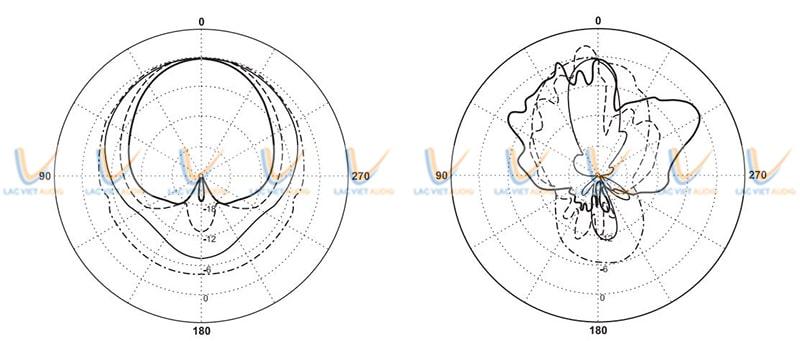 Thiết kế của củ loa cột Paso C440-EN